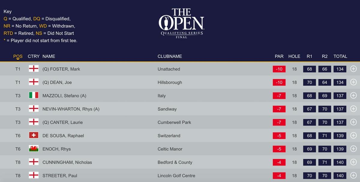Final Open Qualifying
